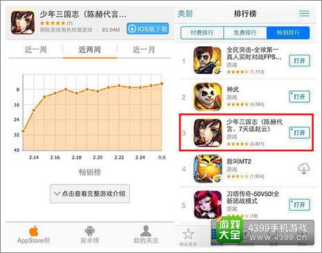 《少年三国志》公测Appstore畅销榜排名趋势