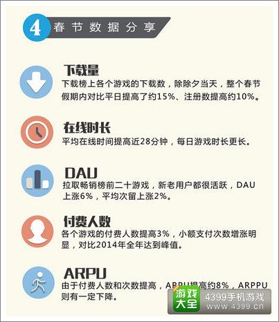 PP助手针对其平台上春节档游戏数据特征的分享