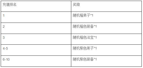 封神幻想新服太极剑阵火爆开启