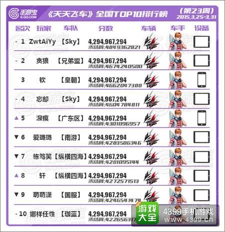 天天飞车全国跑分TOP榜第23期