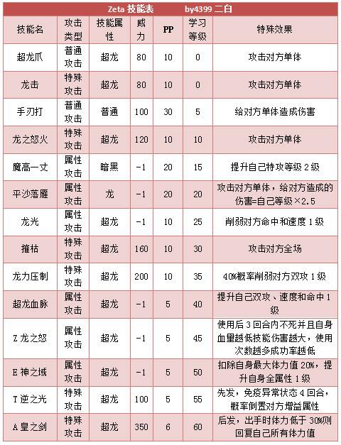 奥拉星Zeta Z技能表练级学习力推荐