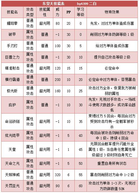 奥拉星东皇天 东皇小天技能表练级学习力推荐