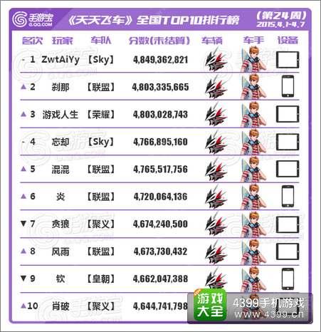 天天飞车全国跑分TOP榜第24期