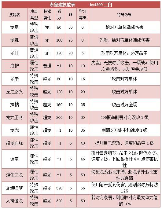 奥拉星东皇道 东皇小道技能表练级学习力推荐