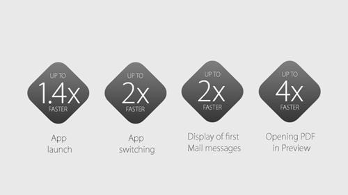 WWDC2015苹果开发者大会OSX部分汇总及简评