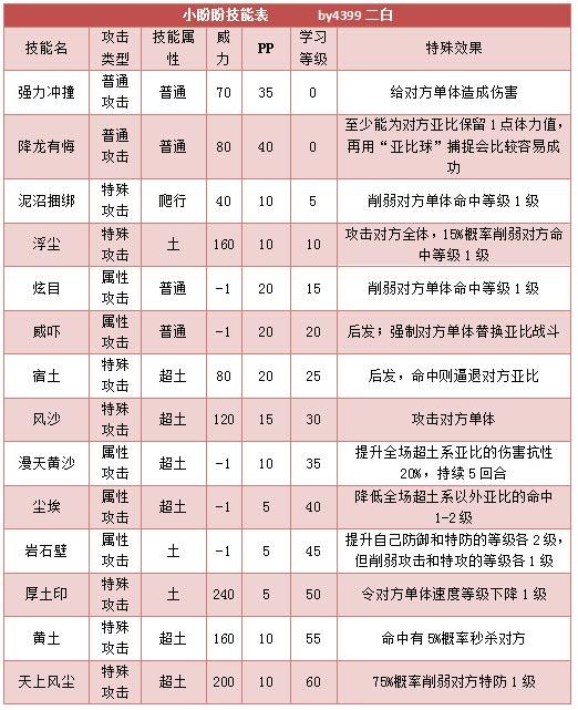 奥拉星小盼盼技能表练级学习力推荐