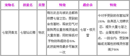奥奇传说七宿灵青龙解析 技能