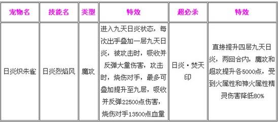 奥奇传说日炎炽朱雀解析 技能
