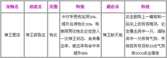 奥奇传说神王星洛解析 技能