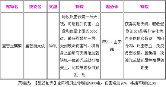 奥奇传说星芒玉麒麟解析 技能