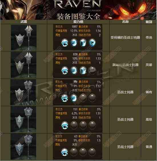 raven掠夺者钝器技能