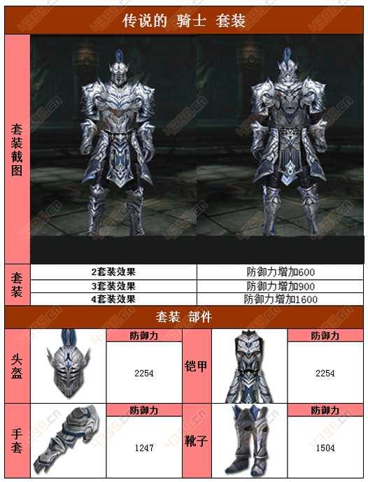 raven掠夺者人类传说的骑士套装