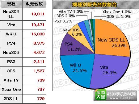9月14日到9月20日日本游戏销量排行 MC销量Top20