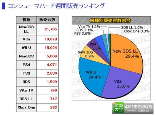 9.21-9.27日本游戏销量统计 MC销量Top20