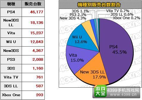 9.28-10.4日本游戏销量统计 MC销量Top20