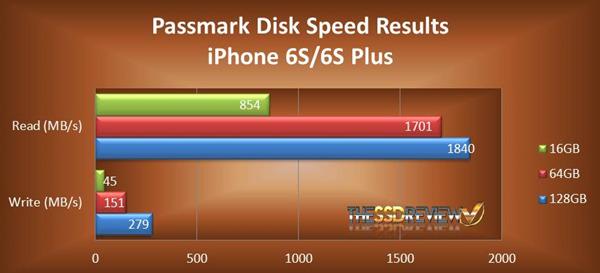 iphone6s16GB的到底哪些地方和64G不一样