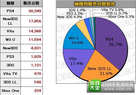 10.5-10.11日本游戏销量统计 MC销量Top20