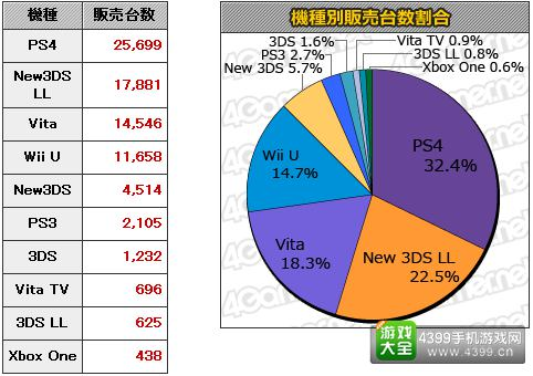 10.12-10.18日本游戏销量统计 本周MC销量Top20