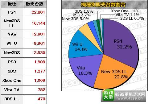 10.19-10.25日本游戏销量统计 本周MC销量Top20