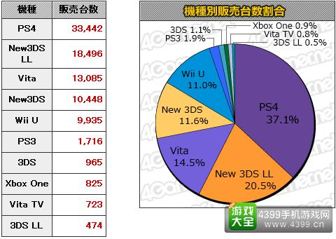 11.2-11.8日本游戏销量统计 本周MC销量Top20