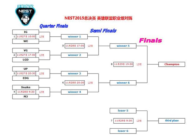 NEST英雄联盟职业组对阵及赛程