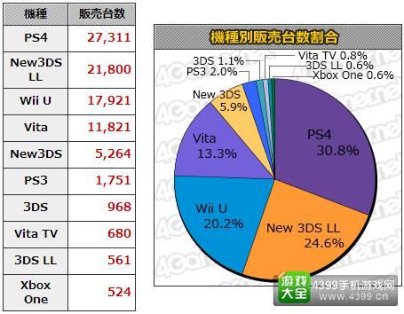 11.9-11.15日本游戏销量统计 本周MC销量Top20