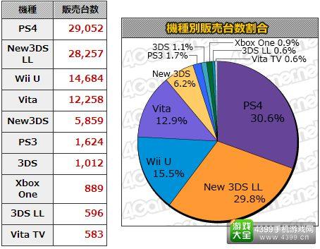 11.16-11.22日本游戏销量统计 本周MC销量Top20