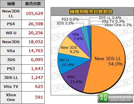 11.23-11.29日本游戏销量统计 本周MC销量Top20