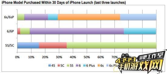 iPhone用户机型比例