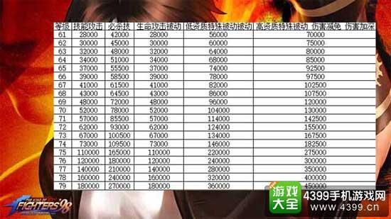 拳皇98终极之战OL技能消耗