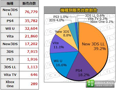 11.30-12.6日本游戏销量统计 本周MC销量Top20