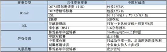 2015中国端游电竞成绩单