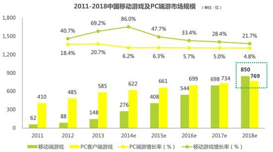 2011-2018中国移动游戏市场规模
