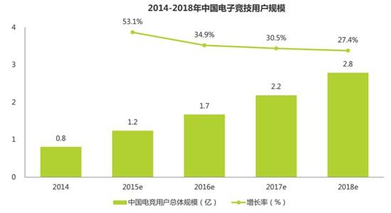 2014-2018中国电子竞技用户规模