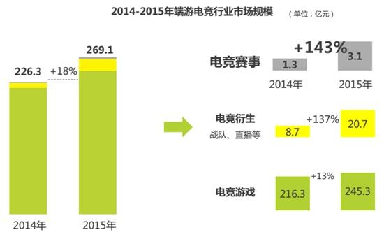 2014-2015端游电竞行业市场规模