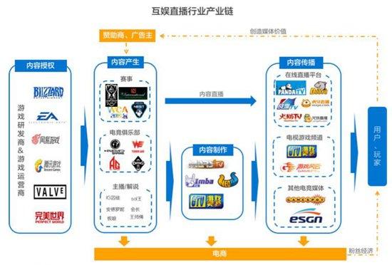 互娱直播行业生态链