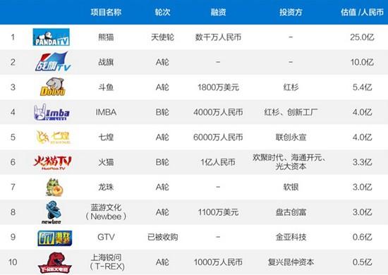 互娱直播行业TOP10