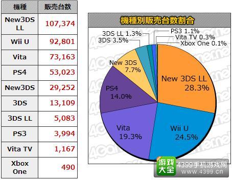 12.21-1.3双周日本游戏销量统计 本周MC销量Top20