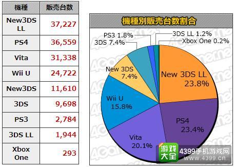 1.4-1.10日本游戏销量统计 本周MC销量Top20