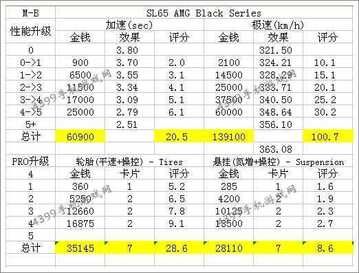 狂野飙车8奔驰SL 65 AMG Black Serie改装攻略