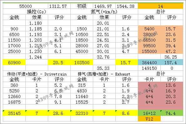 狂野飙车8奔驰SL 65 AMG Black Serie改装技巧