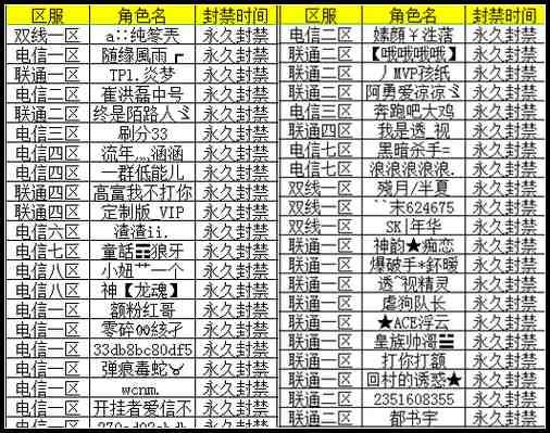 4399生死狙击3月22~28日外-挂永久封禁名单