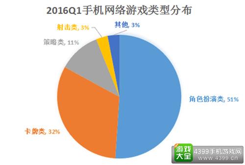 2016Q1手机网络游戏类型分布