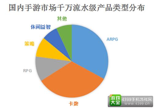国内手游市场千万流水级产品类型分布
