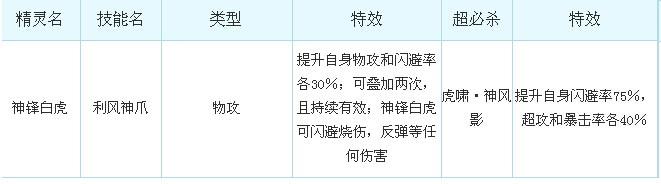 奥奇传说神锋白虎解析技能