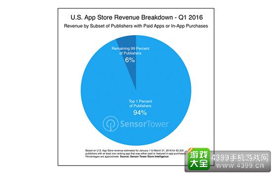 """""""""""苹果商店被垄断:1%开发商获得94%的营收"""