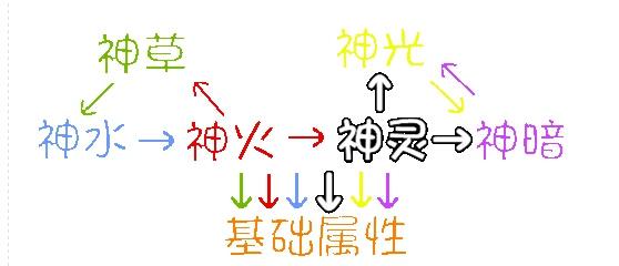 奥奇传说英豪空流解析属性