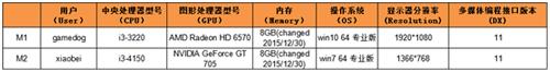 从蓝叠BlueStacks2 HD+看安卓模拟器行业发展
