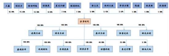 分享时代挂牌新三板前股权结构