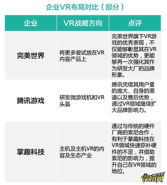 部分公司VR布局方向